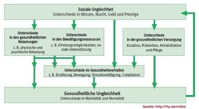 2018-08-01_Kooperationsverband-Gesundheitliche-Chancengleichheit_soziale-und-gesundheitliche-chancengleichheit