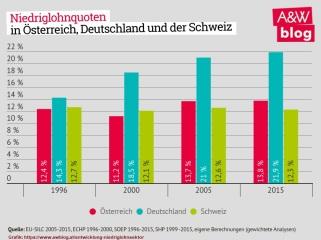 2018-02-23_awblog-at_niedriglohnquoten_oesterreich-deutschland-schweiz
