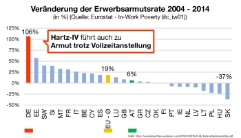 2018-03-08_arbeitslosenlobby-folder_veraenderung-erwerbsarmutsrate_eurostat_in-work-poverty
