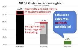 Hinsichtlich Niedriglohn im Ländervergleich siehe auch http://arbeitslosenlobby.vereinamsel.net