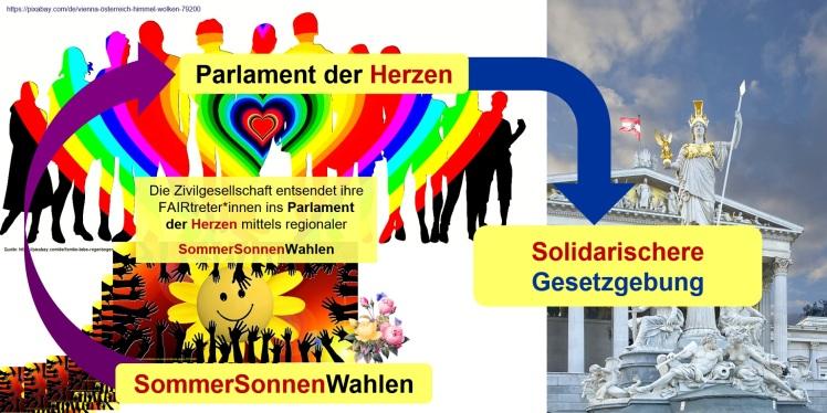 2018-07-09_SommerSonnenWahl_Parlament-der-Herzen_solidarischere-Gesetzgebung