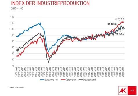 """Diese Grafik verbindet Markus Marterbauer in seinem tweet vom 25. Juni 2018 mit dem hashtag """"Arbeitszeitverkürzung"""" - siehe dazu https://twitter.com/MarterbauerM/status/1011260110570745858"""