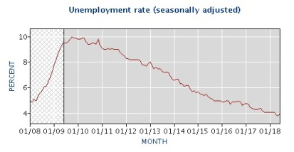 2018-08-02_US-Department-of-Labor_Unemployment-Rate