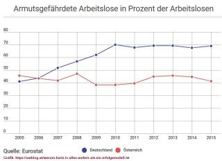 2018-09-11_awblog_armutsgefaehrdete-arbeitslose-in-prozent-der-arbeitslosen