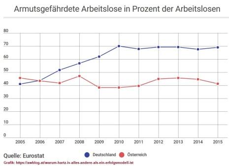 """Details siehe """"Die Mittelschicht trifft es besonders hart"""" in https://vereinamselarchiv.wordpress.com/2018/09/17/rettet-die-steiermark-die-notstandshilfe"""