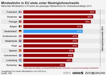 2018-09-21_infografik_Mindestlohn-stets-unter-Niedriglohnschwelle